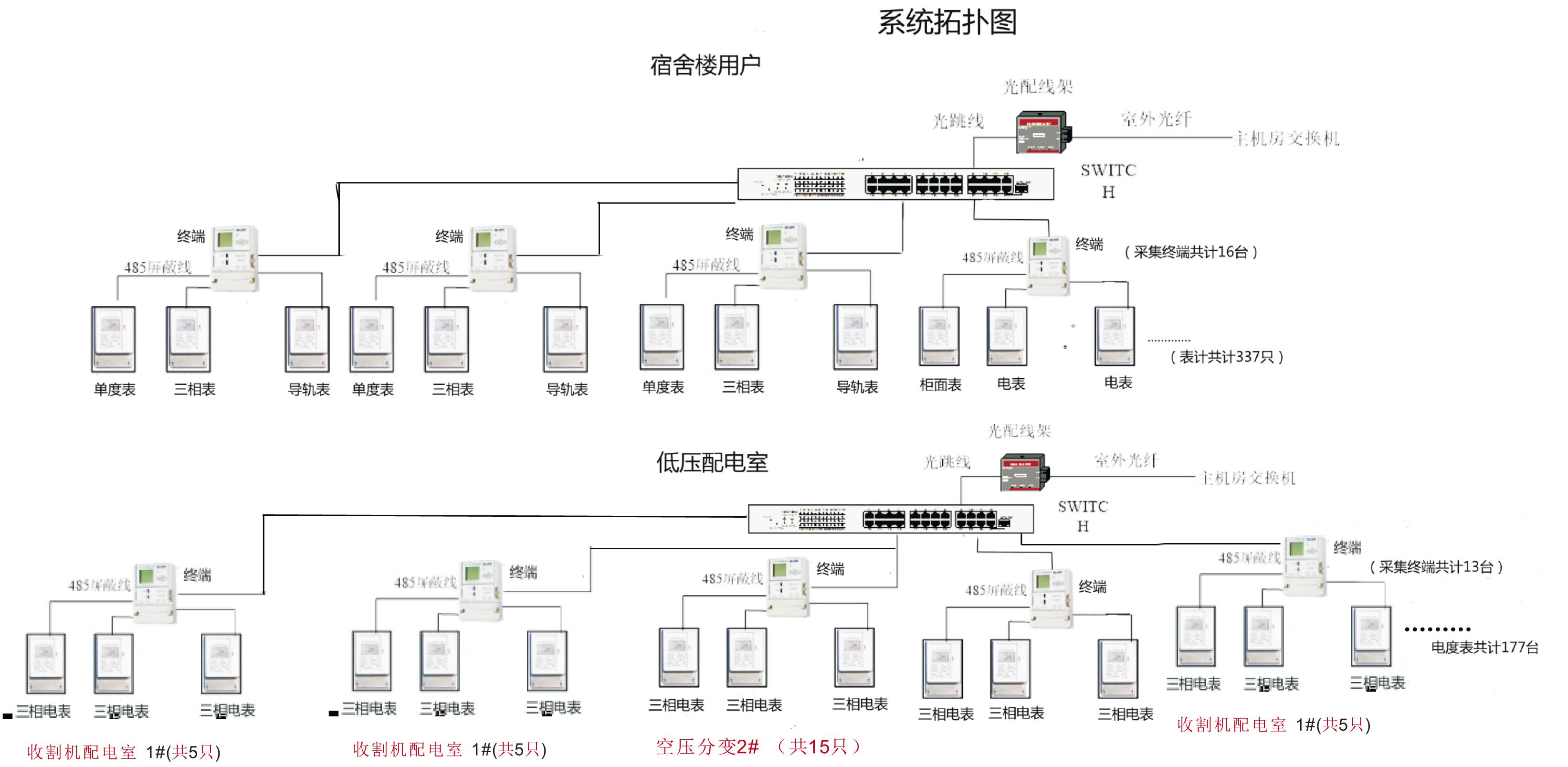 智能电表远程抄表系统软件管理方案