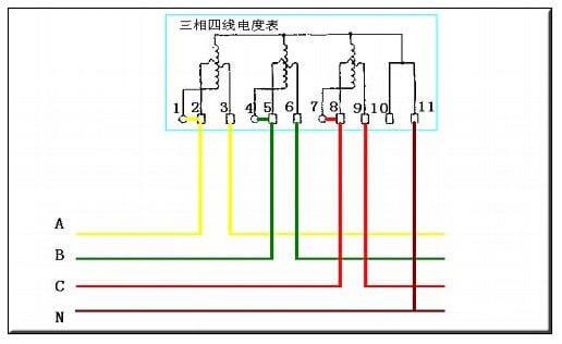 注意的是各电流互感器的电流测量取样必须与其电压取样保持同相,即1、2、3为一组;4、5、6 为一组;7、8、9 为一组。    不带电流互感器的三相四线电表接线图    带电流互感器的三相四线电表接线    三相四线电度表带互感器的接线图